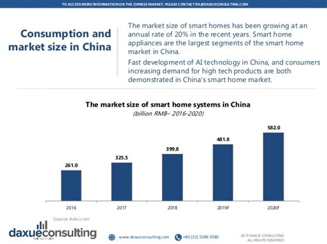 The smart home systems market in China by Daxue consulting