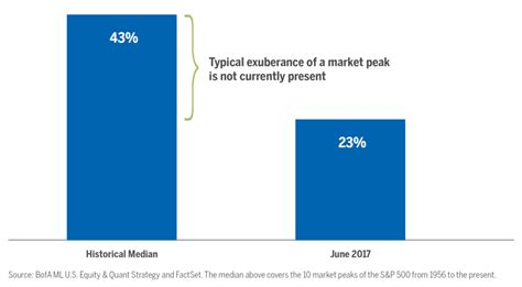 market has reached that threshold median two year return