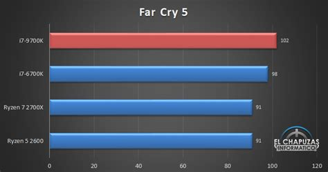 First gaming benchmarks surface for Intel Core i7 9700K