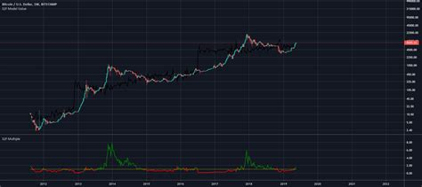 Bitcoin Stock To Flow Model Value (fixed) — Indicator by