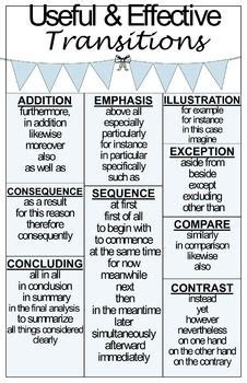 Transition Poster for all Types of Writing | Essay writing